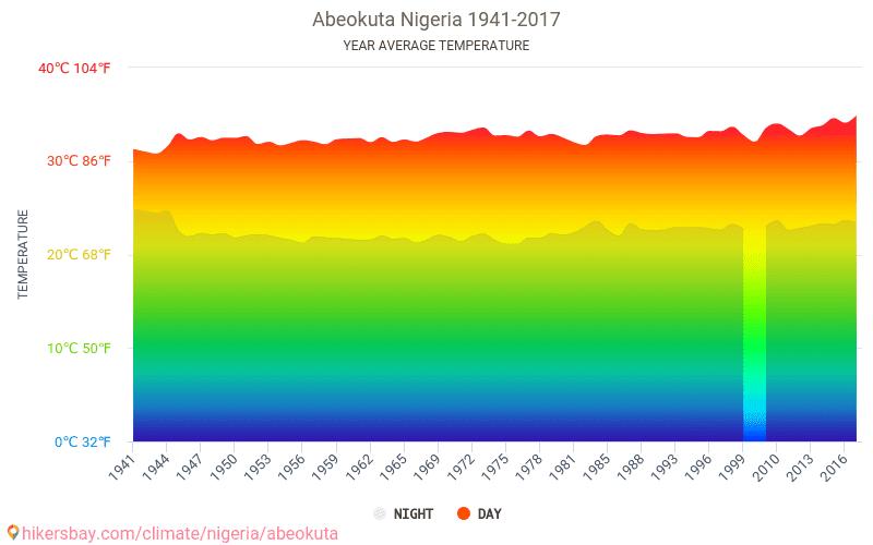 Abeokuta - Climate change 1941 - 2017 Average temperature in Abeokuta over the years. Average Weather in Abeokuta, Nigeria.