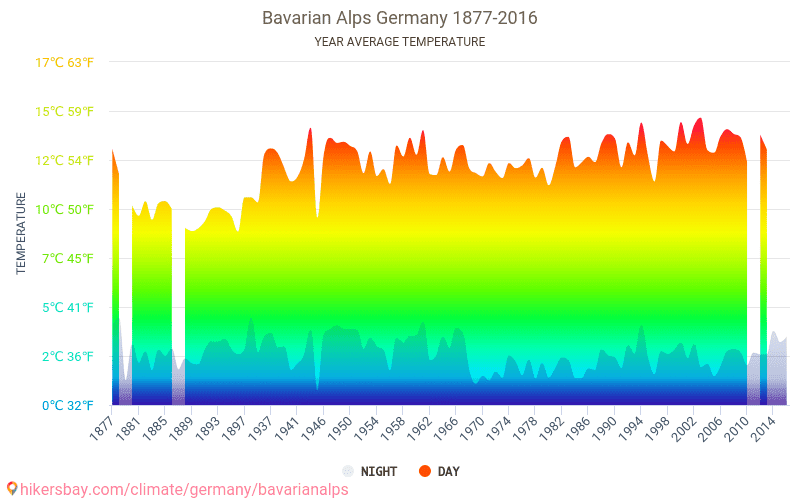 Bavarian Alps - Climate change 1877 - 2016 Average temperature in Bavarian Alps over the years. Average Weather in Bavarian Alps, Germany.