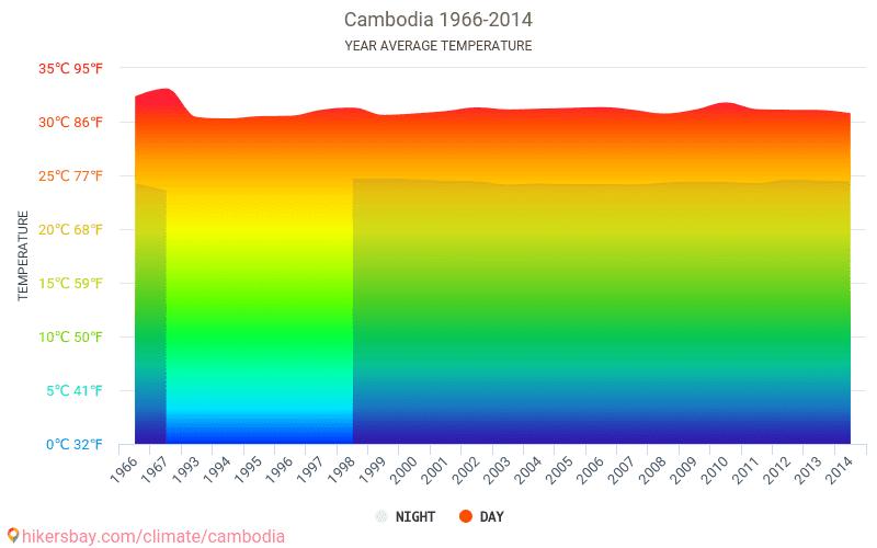 Cambodgia - Schimbările climatice 1966 - 2014 Temperatura medie în Cambodgia ani. Meteo medii în Cambodgia.