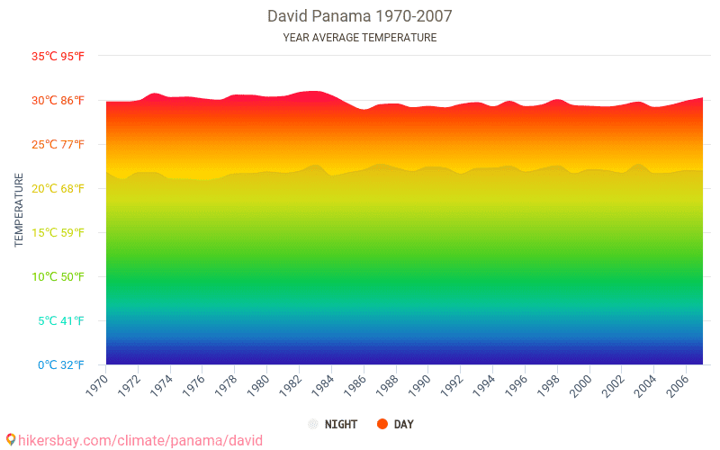 David - Climate change 1970 - 2007 Average temperature in David over the years. Average Weather in David, Panama.