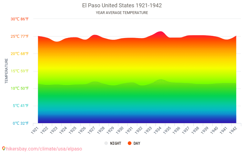 El Paso - Climate change 1921 - 1942 Average temperature in El Paso over the years. Average Weather in El Paso, United States.