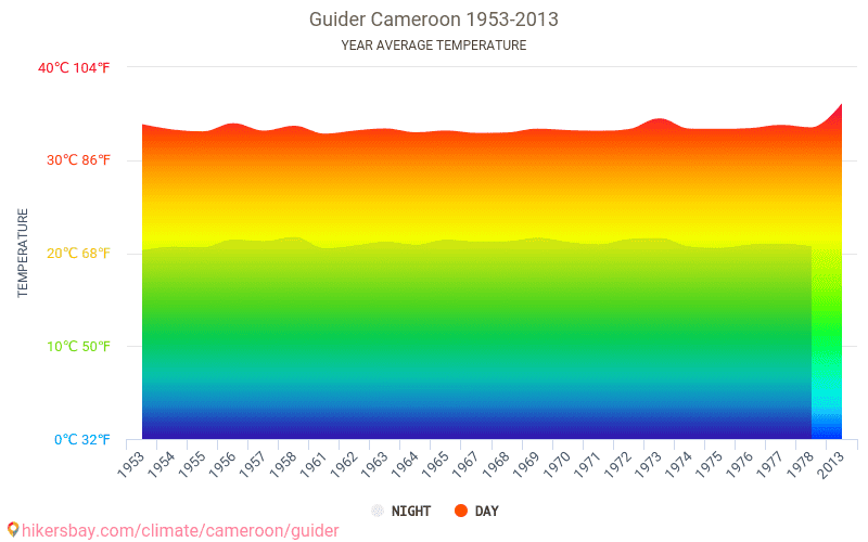 Guider - Climate change 1953 - 2013 Average temperature in Guider over the years. Average Weather in Guider, Cameroon.