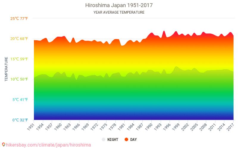 Hiroshima - Le changement climatique 1951 - 2017 Température moyenne en Hiroshima au fil des ans. Conditions météorologiques moyennes en Hiroshima, Japon.