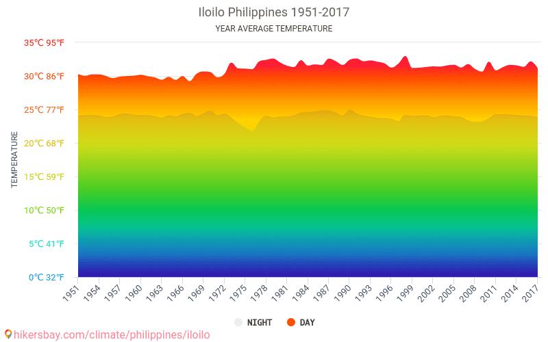 Iloilo - Climate change 1951 - 2017 Average temperature in Iloilo over the years. Average Weather in Iloilo, Philippines.