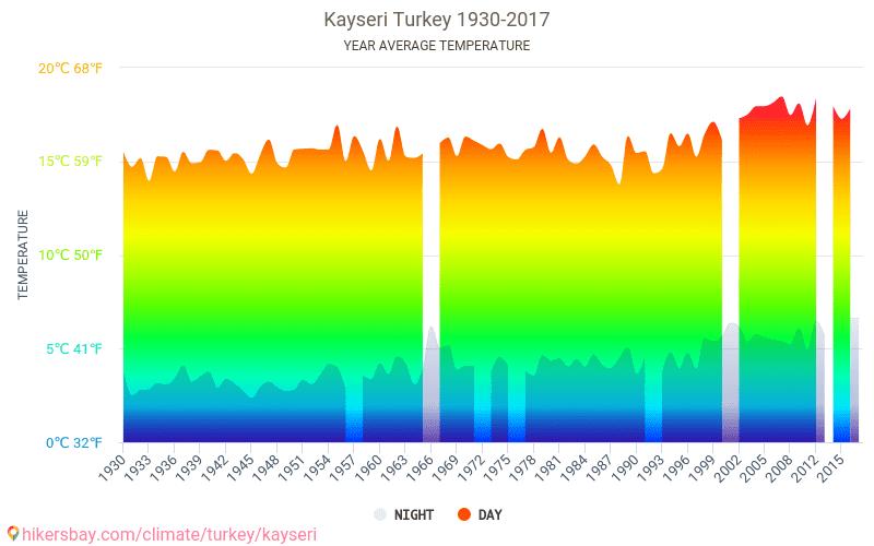 카이세리 - 기후 변화 1930 - 2017 수 년에 걸쳐 카이세리 에서 평균 온도입니다. 카이세리, 터키 의 평균 날씨입니다.