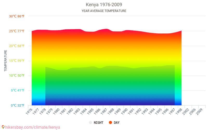 Kenya - Klimaændringer 1976 - 2009 Gennemsnitstemperatur i Kenya gennem årene. Gennemsnitlige vejr i Kenya.