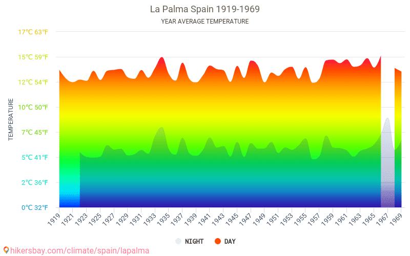 La Palma - Klimata pārmaiņu 1919 - 1969 Vidējā temperatūra ir La Palma pa gadiem. Vidējais laika La Palma, Spānija.