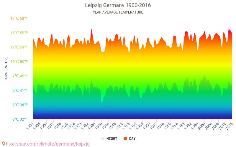 Leipzig - Klimawandel- 1900 - 2016 Durchschnittliche Temperatur im Leipzig im Laufe der Jahre. Durchschnittliche Wetter in Leipzig, Deutschland. hikersbay.com
