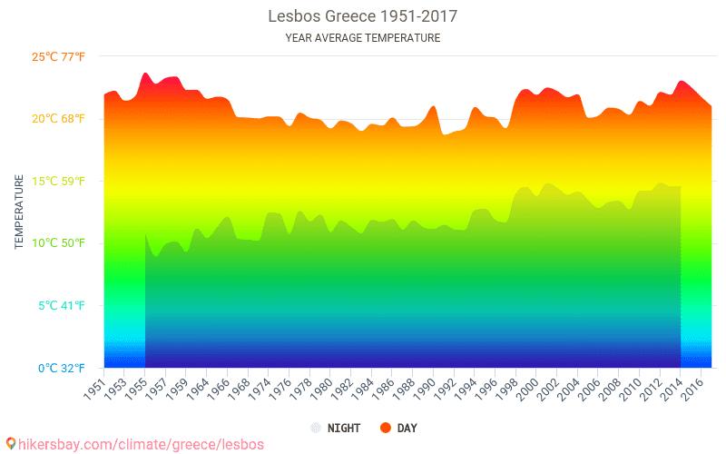 莱斯沃斯岛 - 气候变化 1951 - 2017 平均温度在 莱斯沃斯岛 多年来。 莱斯沃斯岛, 希腊 中的平均天气。