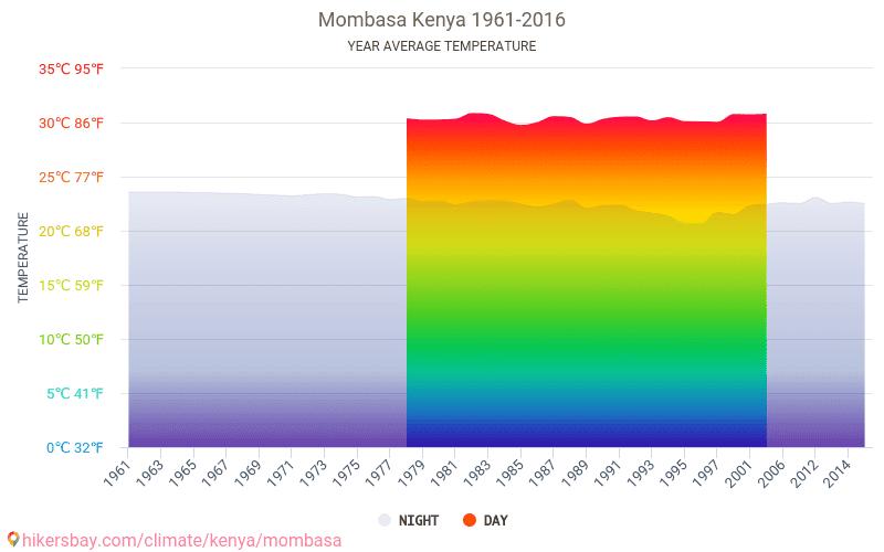 Mombasa - Klimaændringer 1961 - 2016 Gennemsnitstemperatur i Mombasa gennem årene. Gennemsnitlige vejr i Mombasa, Kenya.