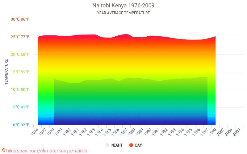 Nairobi - Klimaændringer 1976 - 2009 Gennemsnitstemperatur i Nairobi gennem årene. Gennemsnitlige vejr i Nairobi, Kenya.