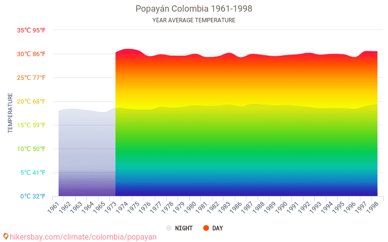 Popayán - Climate change 1961 - 1998 Average temperature in Popayán over the years. Average Weather in Popayán, Colombia.