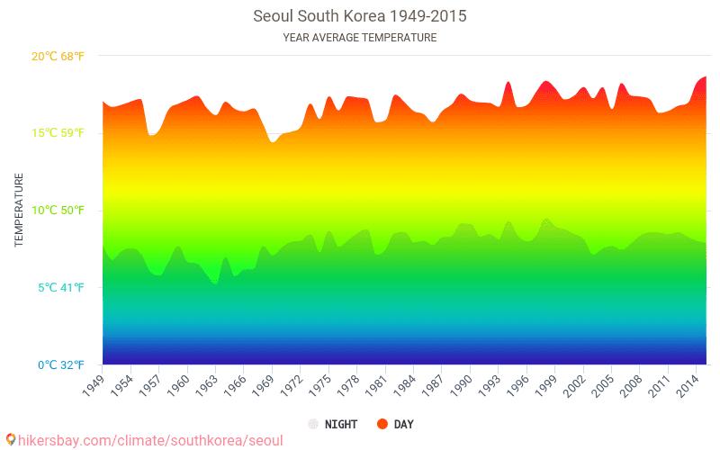 Seul - Cambiamento climatico 1949 - 2015 Temperatura media in Seul nel corso degli anni. Tempo medio a Seul, Corea del Sud.