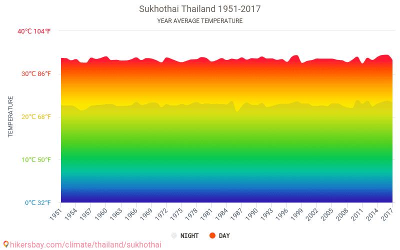 Sukhothai - Klimata pārmaiņu 1951 - 2017 Vidējā temperatūra ir Sukhothai pa gadiem. Vidējais laika Sukhothai, Taizeme.