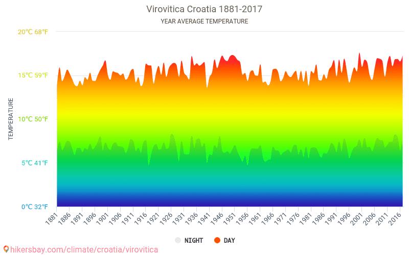 ヴィロヴィティツァ - 気候変動 1881 - 2017 長年にわたり ヴィロヴィティツァ の平均気温。 ヴィロヴィティツァ, クロアチア の平均天気予報。