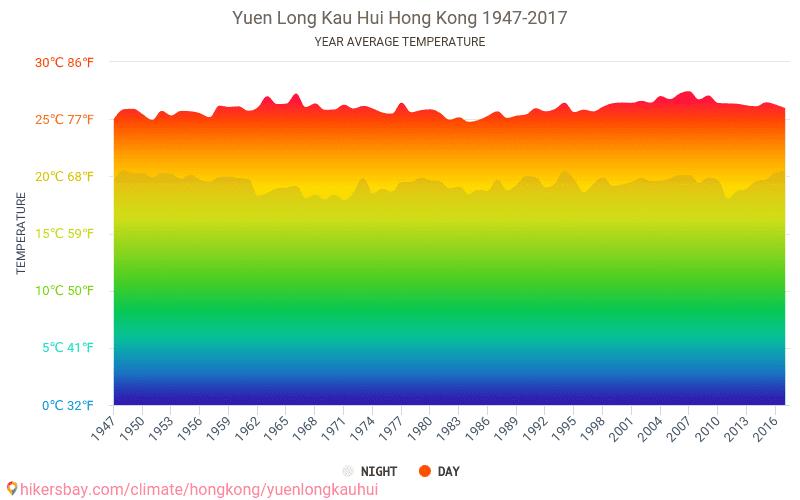 Yuen Long Kau Hui - Climáticas, 1947 - 2017 Temperatura média em Yuen Long Kau Hui ao longo dos anos. Tempo médio em Yuen Long Kau Hui, Hong Kong.