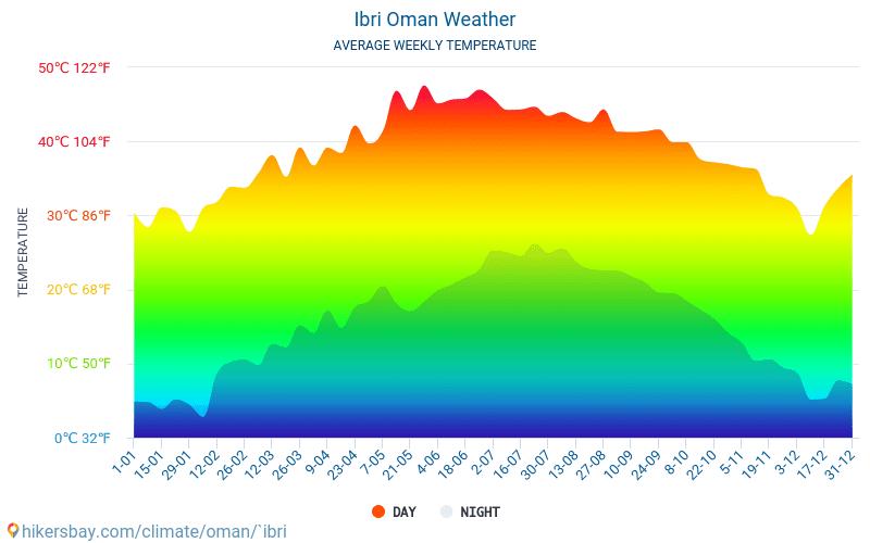 Ibrí - Průměrné měsíční teploty a počasí 2015 - 2019 Průměrná teplota v Ibrí v letech. Průměrné počasí v Ibrí, Omán.