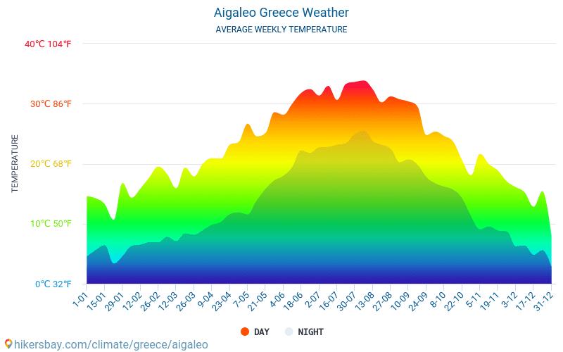 Эгалео - Среднемесячные значения температуры и Погода 2015 - 2018 Средняя температура в Эгалео с годами. Средняя Погода в Эгалео, Греция.