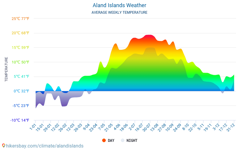 Aland Islands - Average Monthly temperatures and weather 2015 - 2018 Average temperature in Aland Islands over the years. Average Weather in Aland Islands.