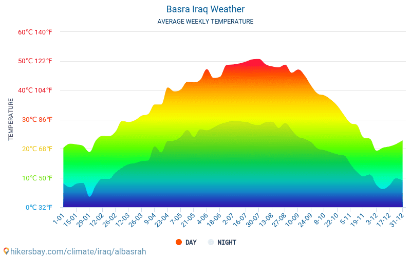 Basra - Average Monthly temperatures and weather 2015 - 2018 Average temperature in Basra over the years. Average Weather in Basra, Iraq.