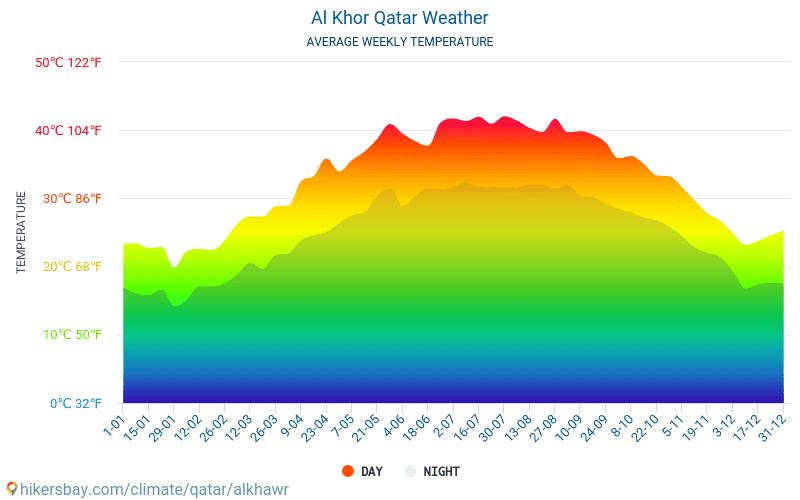 Al Khor - Mēneša vidējā temperatūra un laika 2015 - 2019 Vidējā temperatūra ir Al Khor pa gadiem. Vidējais laika Al Khor, Katara.