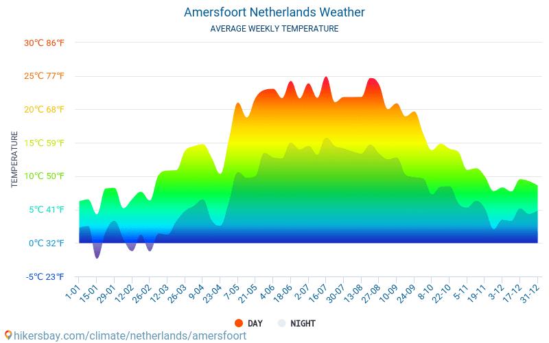 Amersfoort - Průměrné měsíční teploty a počasí 2015 - 2018 Průměrná teplota v Amersfoort v letech. Průměrné počasí v Amersfoort, Nizozemsko.