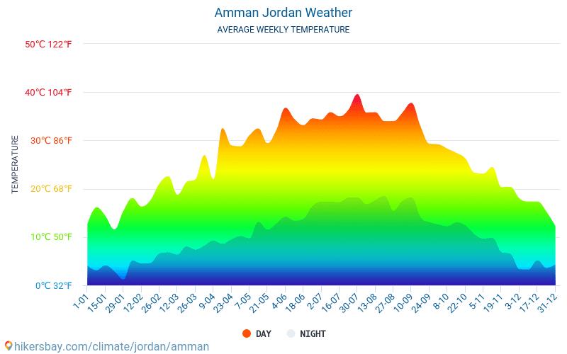 Аман - Средните месечни температури и времето 2015 - 2020 Средната температура в Аман през годините. Средно време в Аман, Йордания.