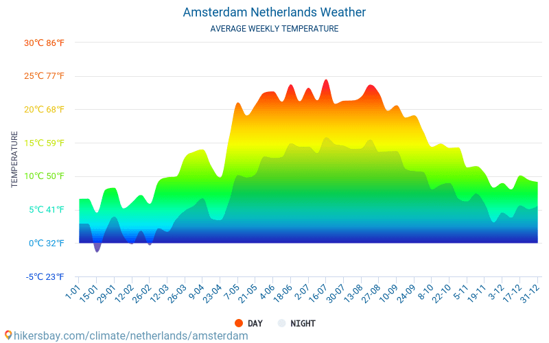 Amsterdam - Average Monthly temperatures and weather 2015 - 2018 Average temperature in Amsterdam over the years. Average Weather in Amsterdam, Netherlands.