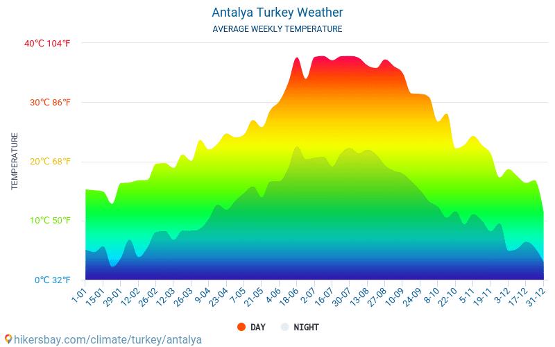 Antalya - Ortalama aylık sıcaklık ve hava durumu 2015 - 2018 Yıl boyunca ortalama sıcaklık Antalya içinde. Ortalama hava Antalya, Türkiye içinde.