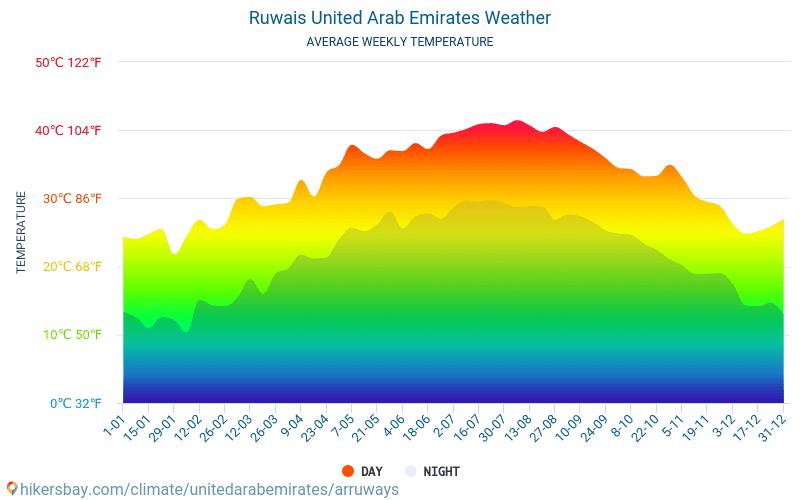 Ruwais - औसत मासिक तापमान और मौसम 2015 - 2019 वर्षों से Ruwais में औसत तापमान । Ruwais, संयुक्त अरब अमीरात में औसत मौसम ।