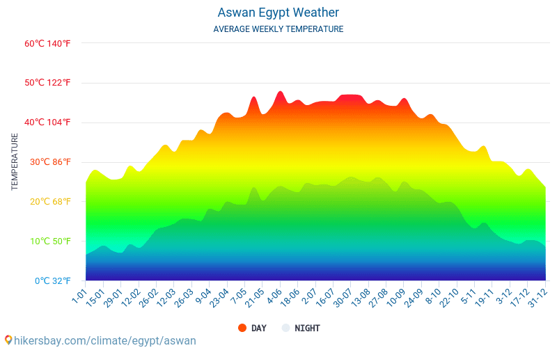 Assuan - Clima e temperature medie mensili 2015 - 2020 Temperatura media in Assuan nel corso degli anni. Tempo medio a Assuan, Egitto. hikersbay.com