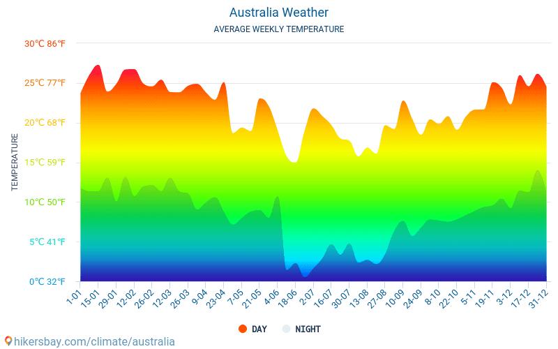 Australia - Average Monthly temperatures and weather 2015 - 2018 Average temperature in Australia over the years. Average Weather in Australia.