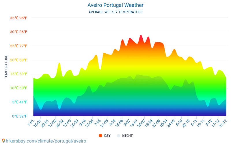 Aveiro - Average Monthly temperatures and weather 2015 - 2019 Average temperature in Aveiro over the years. Average Weather in Aveiro, Portugal.