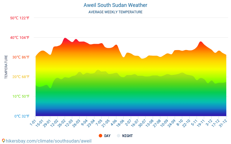 Aweil - Average Monthly temperatures and weather 2015 - 2018 Average temperature in Aweil over the years. Average Weather in Aweil, South Sudan.