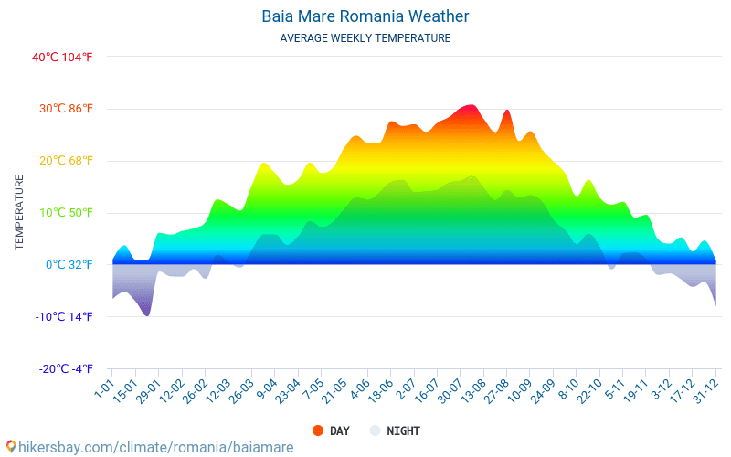Baia Mare - Average Monthly temperatures and weather 2015 - 2018 Average temperature in Baia Mare over the years. Average Weather in Baia Mare, Romania.
