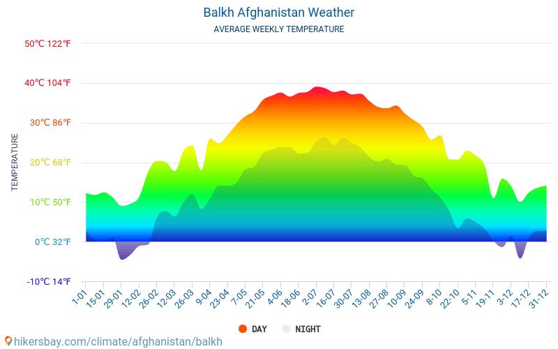 Balch - Monatliche Durchschnittstemperaturen und Wetter 2015 - 2019 Durchschnittliche Temperatur im Balch im Laufe der Jahre. Durchschnittliche Wetter in Balch, Afghanistan.
