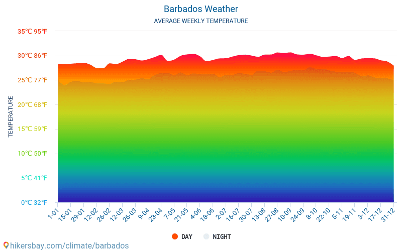 Barbados - Average Monthly temperatures and weather 2015 - 2018 Average temperature in Barbados over the years. Average Weather in Barbados.