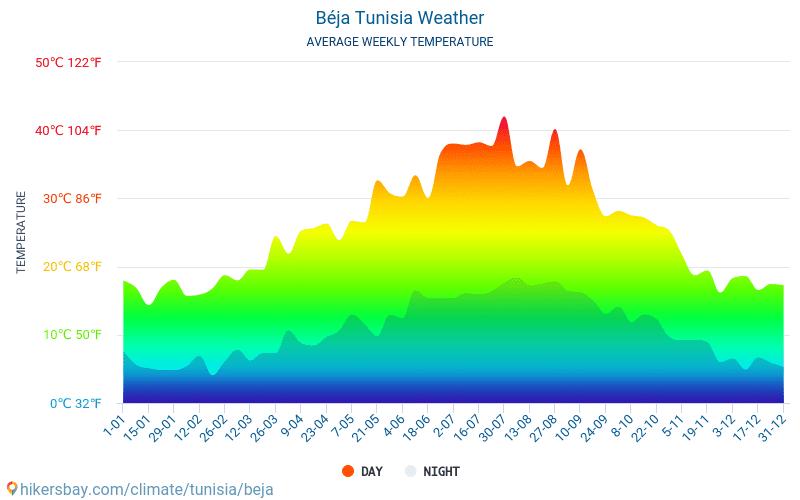 Béja - Mēneša vidējā temperatūra un laika 2015 - 2018 Vidējā temperatūra ir Béja pa gadiem. Vidējais laika Béja, Tunisija.