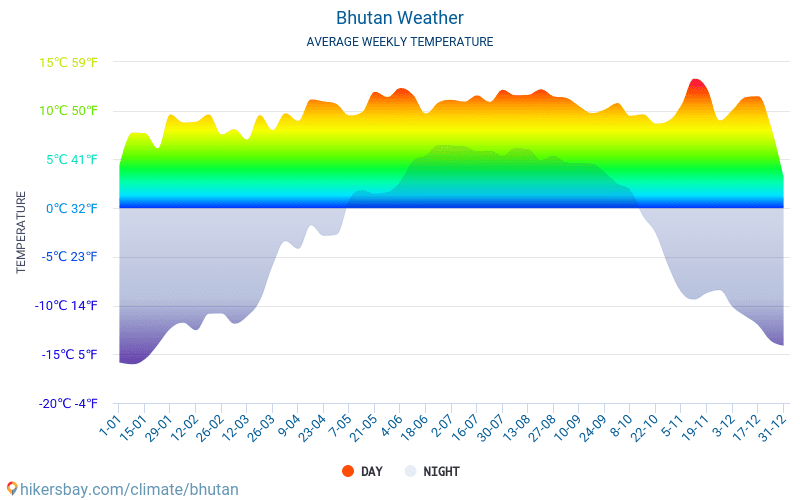 Bhutan - Average Monthly temperatures and weather 2015 - 2018 Average temperature in Bhutan over the years. Average Weather in Bhutan.