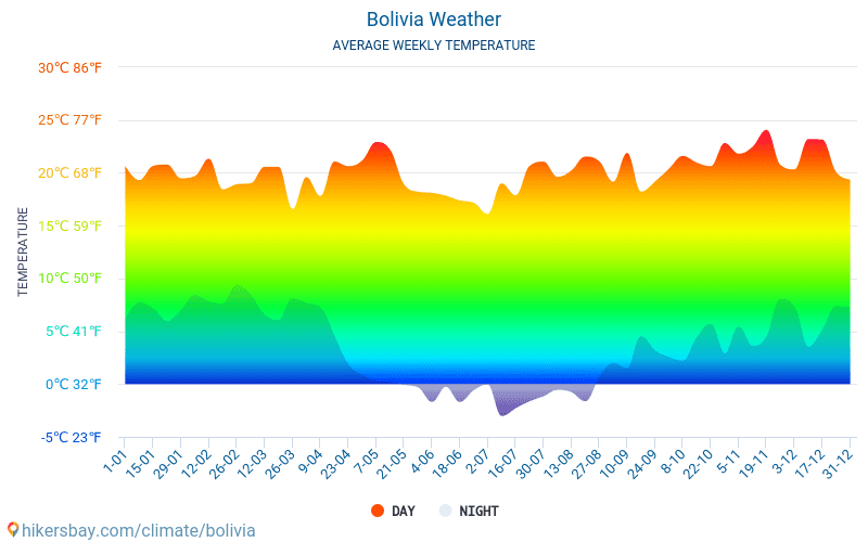 Bolivia - Average Monthly temperatures and weather 2015 - 2019 Average temperature in Bolivia over the years. Average Weather in Bolivia.