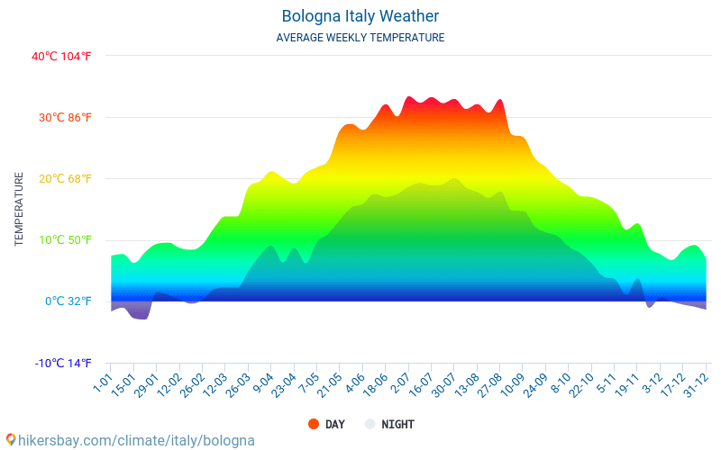 Bologna - Average Monthly temperatures and weather 2015 - 2019 Average temperature in Bologna over the years. Average Weather in Bologna, Italy.