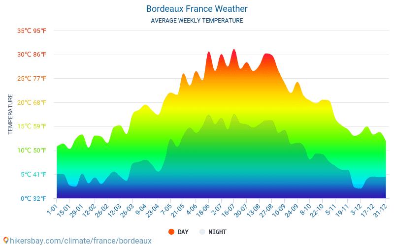 Бордо - Среднемесячные значения температуры и Погода 2015 - 2018 Средняя температура в Бордо с годами. Средняя Погода в Бордо, Франция.