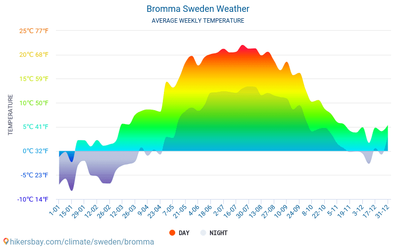 Bromma - Temperaturi medii lunare şi vreme 2015 - 2018 Temperatura medie în Bromma ani. Meteo medii în Bromma, Suedia.