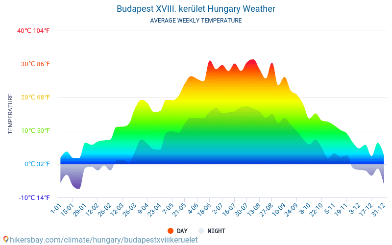 Budapest XVIII. kerület - Average Monthly temperatures and weather 2015 - 2018 Average temperature in Budapest XVIII. kerület over the years. Average Weather in Budapest XVIII. kerület, Hungary.