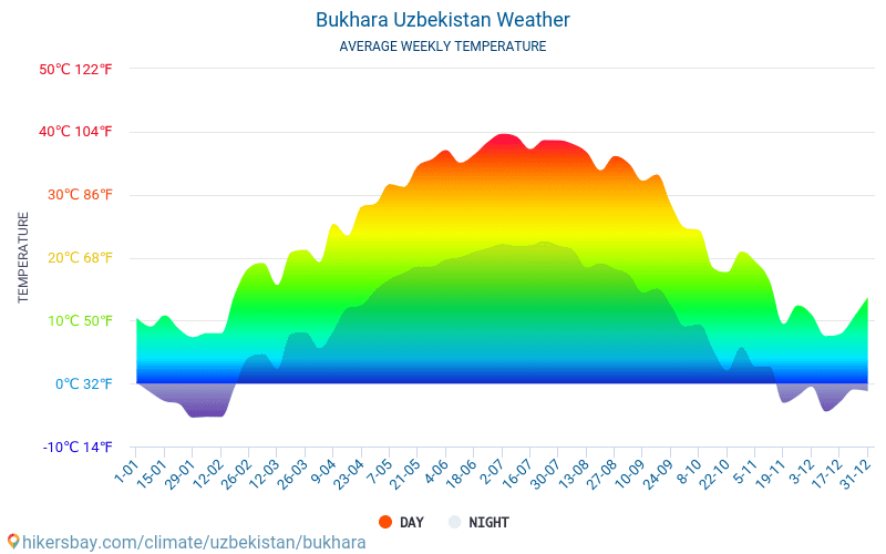 Bukhara - Average Monthly temperatures and weather 2015 - 2019 Average temperature in Bukhara over the years. Average Weather in Bukhara, Uzbekistan.