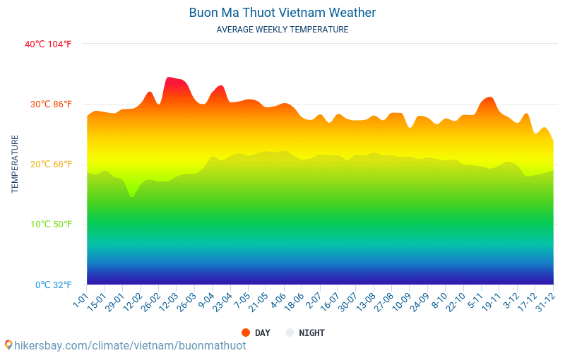 Buon Ma Thuot - Average Monthly temperatures and weather 2015 - 2018 Average temperature in Buon Ma Thuot over the years. Average Weather in Buon Ma Thuot, Vietnam.