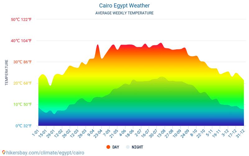 Kairo - Monatliche Durchschnittstemperaturen und Wetter 2015 - 2020 Durchschnittliche Temperatur im Kairo im Laufe der Jahre. Durchschnittliche Wetter in Kairo, Ägypten.
