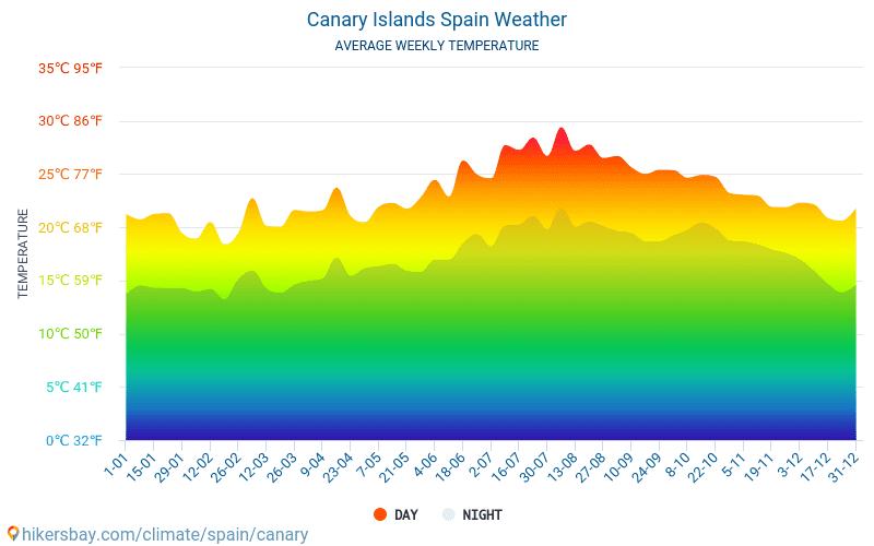 Canarische Eilanden - Gemiddelde maandelijkse temperaturen en weer 2015 - 2018 Gemiddelde temperatuur in de Canarische Eilanden door de jaren heen. Het gemiddelde weer in Canarische Eilanden, Spanje.