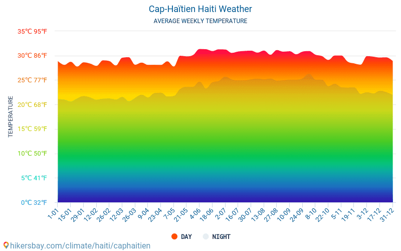 Cap-Haïtien - Gjennomsnittlig månedlig temperaturen og været 2015 - 2020 Gjennomsnittstemperaturen i Cap-Haïtien gjennom årene. Gjennomsnittlige været i Cap-Haïtien, Haiti. hikersbay.com