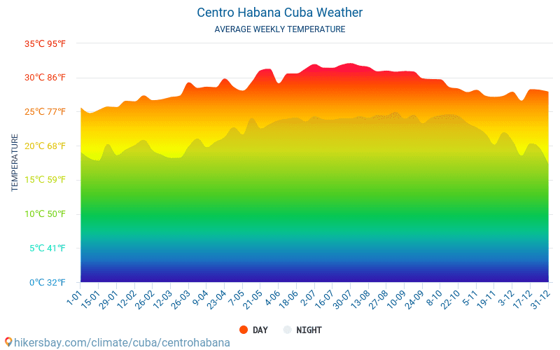 Centro Habana - Gjennomsnittlig månedlig temperaturen og været 2015 - 2019 Gjennomsnittstemperaturen i Centro Habana gjennom årene. Gjennomsnittlige været i Centro Habana, Cuba.